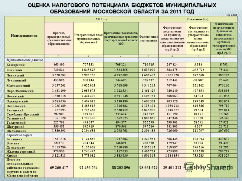 ОЦЕНКА НАЛОГОВОГО ПОТЕНЦИАЛА БЮДЖЕТОВ МУНИЦИПАЛЬНЫХ ОБРАЗОВАНИЙ МОСКОВСКОЙ ОБЛАСТИ ЗА 2011 ГОД тыс. рублей Наименование 2011 годОтклонение (+;-) Прогноз, представленный муниципальными образованиями Утвержденный план муниципальных образований Прогнозн