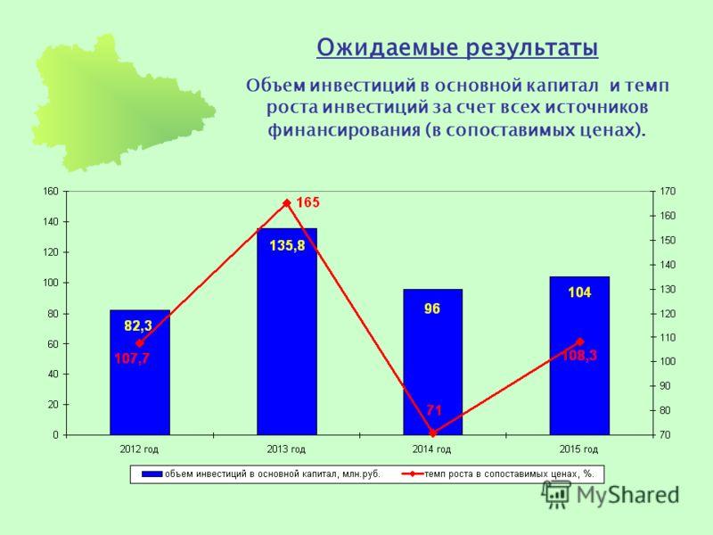 Ожидаемые результаты Объем инвестиций в основной капитал и темп роста инвестиций за счет всех источников финансирования (в сопоставимых ценах).