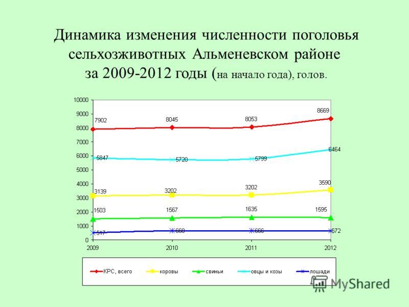 Динамика изменения численности поголовья сельхозживотных Альменевском районе за 2009-2012 годы ( на начало года), голов.