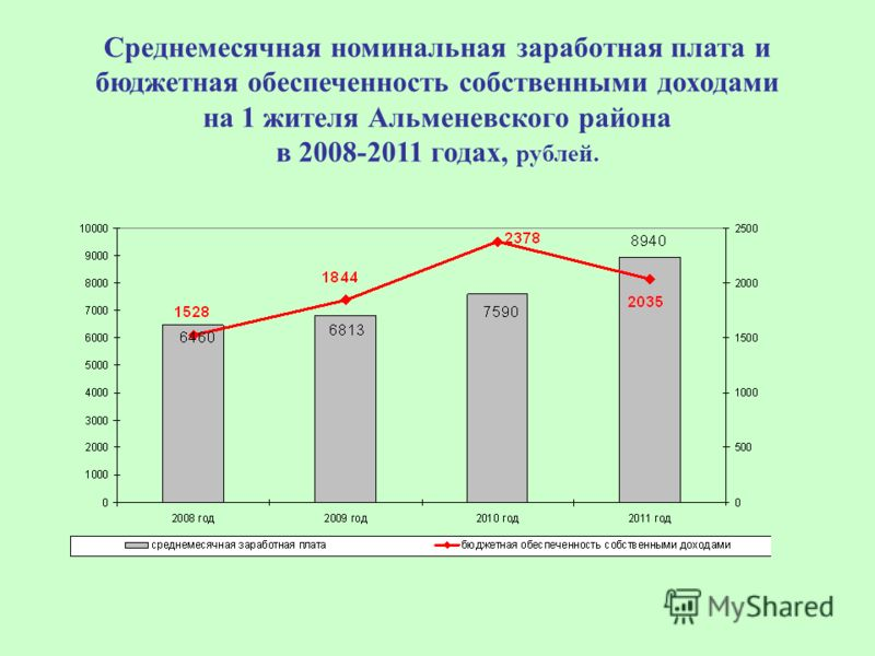 Среднемесячная номинальная заработная плата и бюджетная обеспеченность собственными доходами на 1 жителя Альменевского района в 2008-2011 годах, рублей.