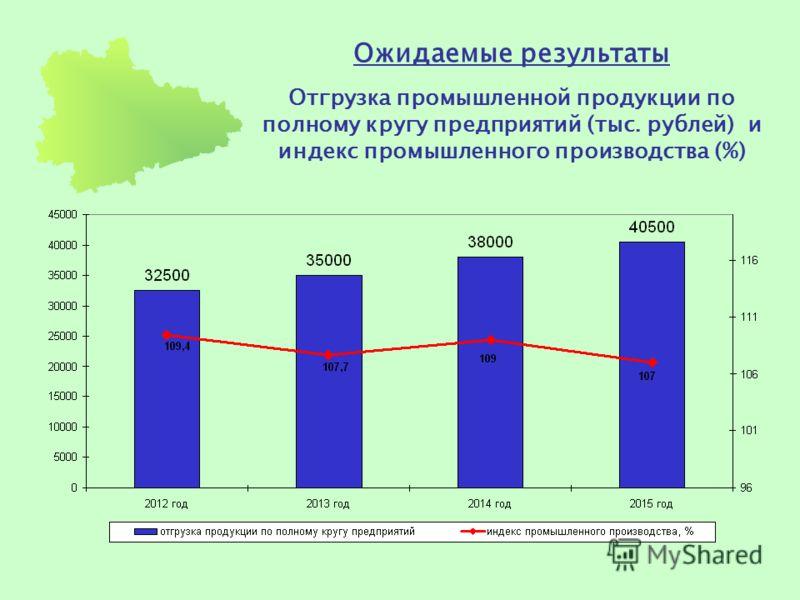 Ожидаемые результаты Отгрузка промышленной продукции по полному кругу предприятий (тыс. рублей) и индекс промышленного производства (%)