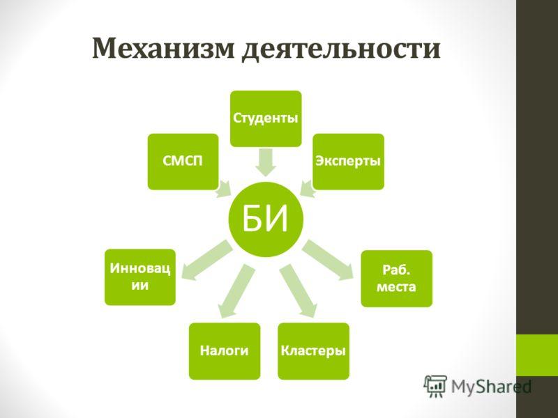 Механизм деятельности БИ СМСПСтудентыЭксперты Инновац ии НалогиКластеры Раб. места