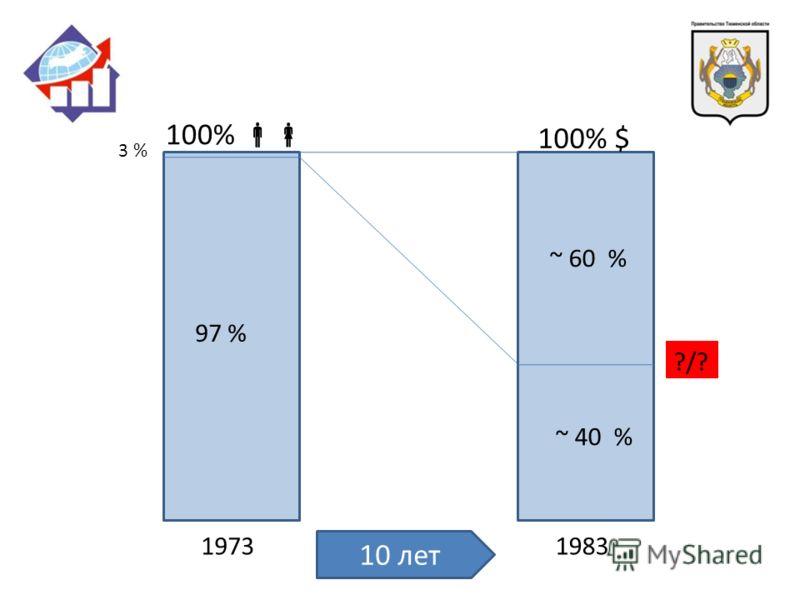 19731983 100% 100% $ 10 лет 3 % 97 % ~ 60 % ~ 40 % ?/?