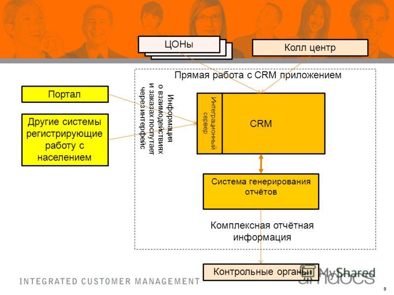 9 CRM Портал Колл центр Другие системы регистрирующие работу с населением ЦОНы Прямая работа с CRM приложением Интеграционный сервер Информация о взаимодействиях и заказах поспутает через интерфейс Система генерирования отчётов Контрольные органы Ком