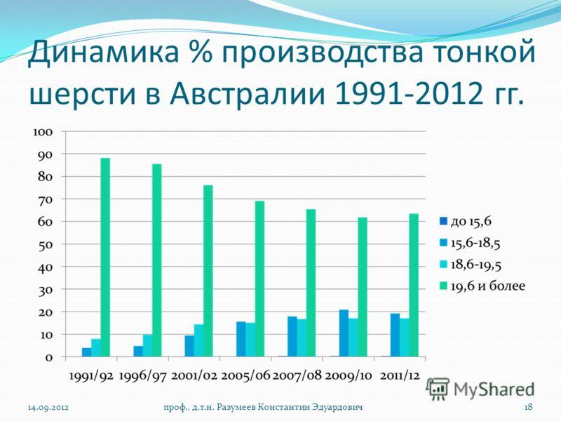 Динамика % производства тонкой шерсти в Австралии 1991-2012 гг. 14.09.2012проф., д.т.н. Разумеев Константин Эдуардович18