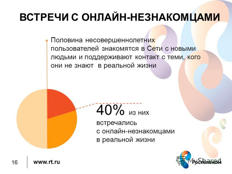 www.rt.ru ВСТРЕЧИ С ОНЛАЙН-НЕЗНАКОМЦАМИ Половина несовершеннолетних пользователей знакомятся в Сети с новыми людьми и поддерживают контакт с теми, кого они не знают в реальной жизни 40% из них встречались с онлайн-незнакомцами в реальной жизни 16