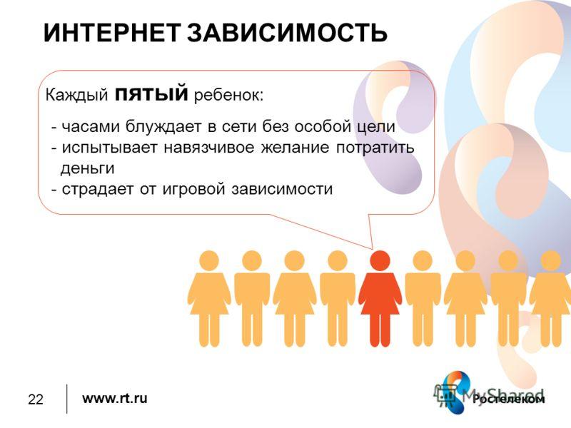 www.rt.ru Каждый пятый ребенок: - часами блуждает в сети без особой цели - испытывает навязчивое желание потратить деньги - страдает от игровой зависимости ИНТЕРНЕТ ЗАВИСИМОСТЬ 22