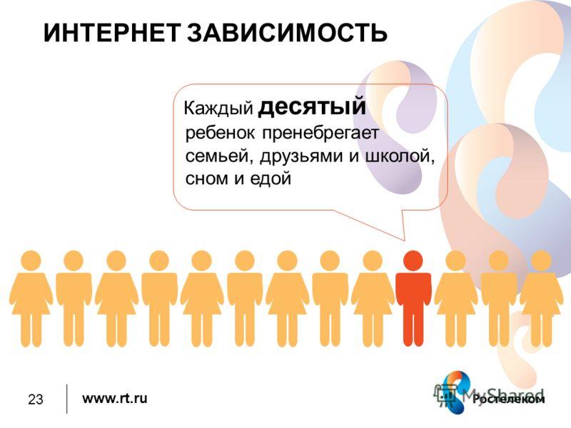 www.rt.ru ИНТЕРНЕТ ЗАВИСИМОСТЬ Каждый десятый ребенок пренебрегает семьей, друзьями и школой, сном и едой 23