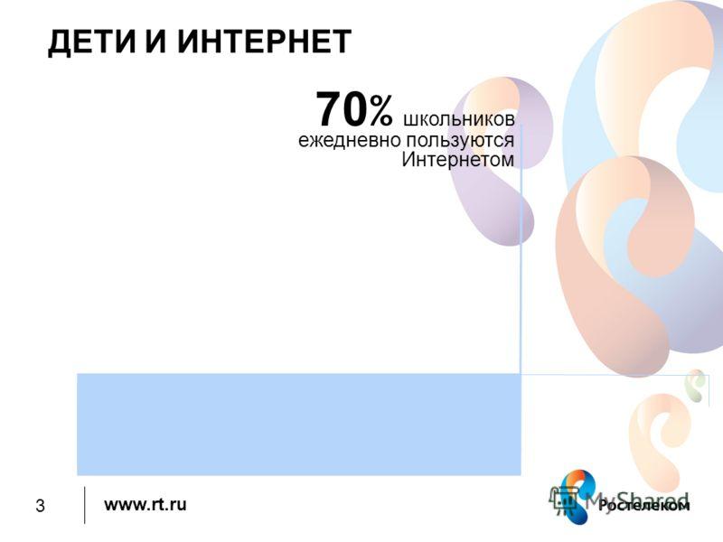 www.rt.ru ДЕТИ И ИНТЕРНЕТ 70 % школьников ежедневно пользуются Интернетом 3