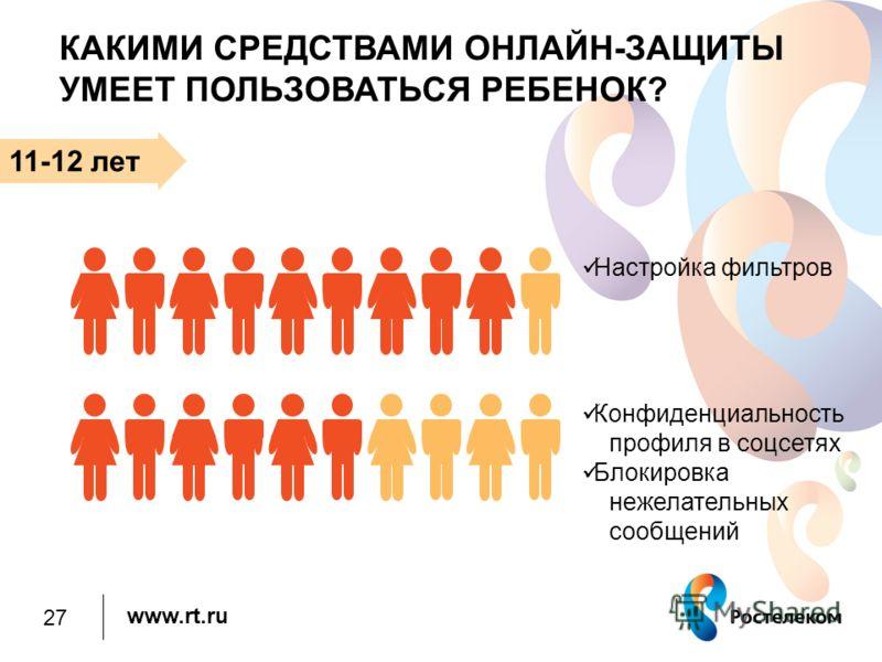 www.rt.ru КАКИМИ СРЕДСТВАМИ ОНЛАЙН-ЗАЩИТЫ УМЕЕТ ПОЛЬЗОВАТЬСЯ РЕБЕНОК? 11-12 лет Настройка фильтров Конфиденциальность профиля в соцсетях Блокировка нежелательных сообщений 27