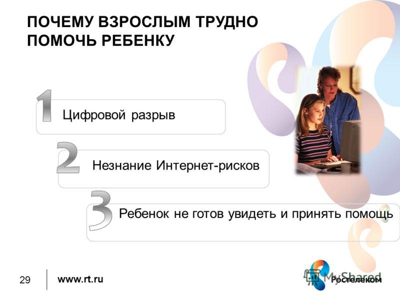 www.rt.ru ПОЧЕМУ ВЗРОСЛЫМ ТРУДНО ПОМОЧЬ РЕБЕНКУ Цифровой разрыв Незнание Интернет-рисков Ребенок не готов увидеть и принять помощь 29