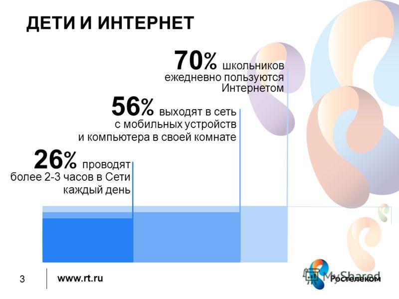 www.rt.ru ДЕТИ И ИНТЕРНЕТ 70 % школьников ежедневно пользуются Интернетом 56 % выходят в сеть с мобильных устройств и компьютера в своей комнате 26 % проводят более 2-3 часов в Сети каждый день 3