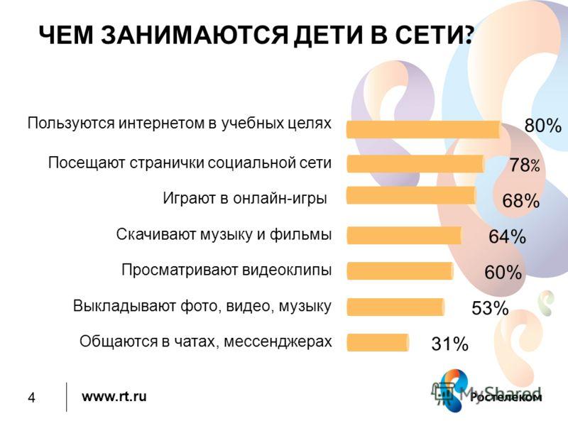 www.rt.ru ЧЕМ ЗАНИМАЮТСЯ ДЕТИ В СЕТИ ? Скачивают музыку и фильмы Общаются в чатах, мессенджерах Выкладывают фото, видео, музыку Просматривают видеоклипы 31% 53% 60% 64% Играют в онлайн-игры 68% Посещают странички социальной сети 78 % Пользуются интер