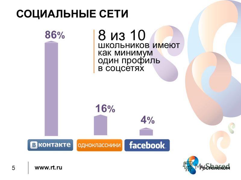 www.rt.ru СОЦИАЛЬНЫЕ СЕТИ 8 из 10 школьников имеют как минимум один профиль в соцсетях 4%4% 16 % 86 % 5