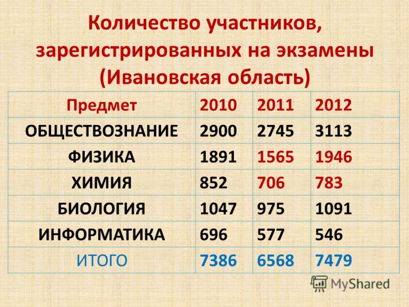Количество участников, зарегистрированных на экзамены (Ивановская область) Предмет201020112012 ОБЩЕСТВОЗНАНИЕ290027453113 ФИЗИКА189115651946 ХИМИЯ852706783 БИОЛОГИЯ10479751091 ИНФОРМАТИКА696577546 ИТОГО738665687479