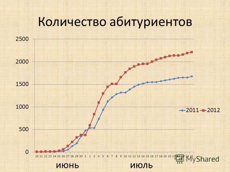 Количество абитуриентов июньиюль