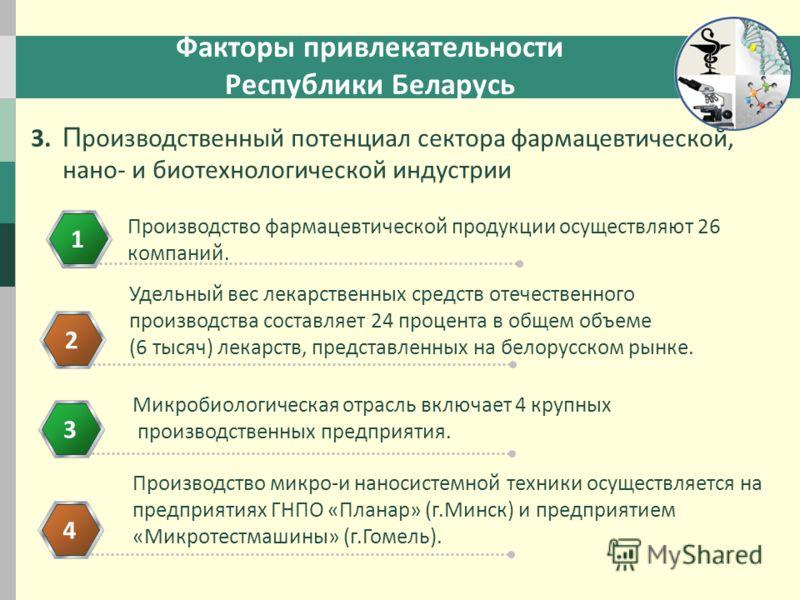Факторы привлекательности Республики Беларусь 1234 Удельный вес лекарственных средств отечественного производства составляет 24 процента в общем объеме (6 тысяч) лекарств, представленных на белорусском рынке. Производство фармацевтической продукции о