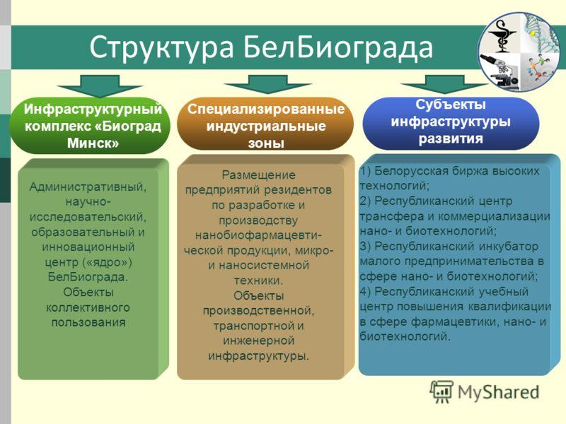 Структура БелБиограда Размещение предприятий резидентов по разработке и производству нанобиофармацевти- ческой продукции, микро- и наносистемной техники. Объекты производственной, транспортной и инженерной инфраструктуры. 1) Белорусская биржа высоких
