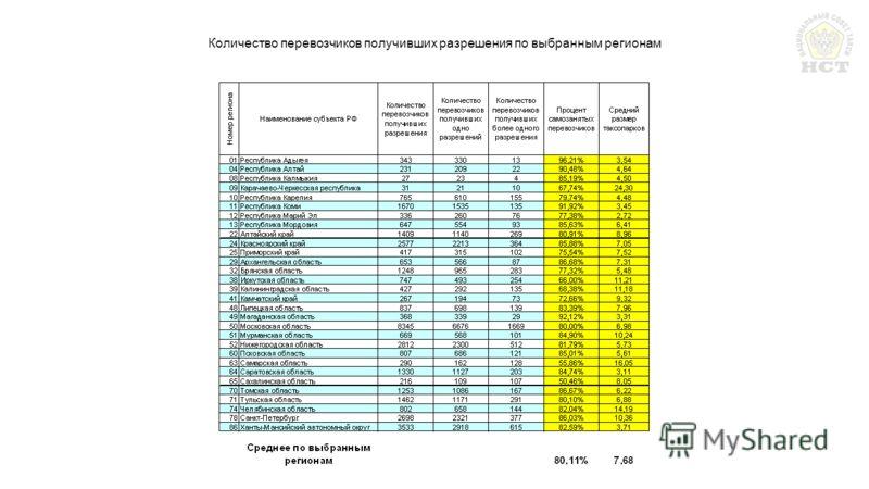 Количество перевозчиков получивших разрешения по выбранным регионам