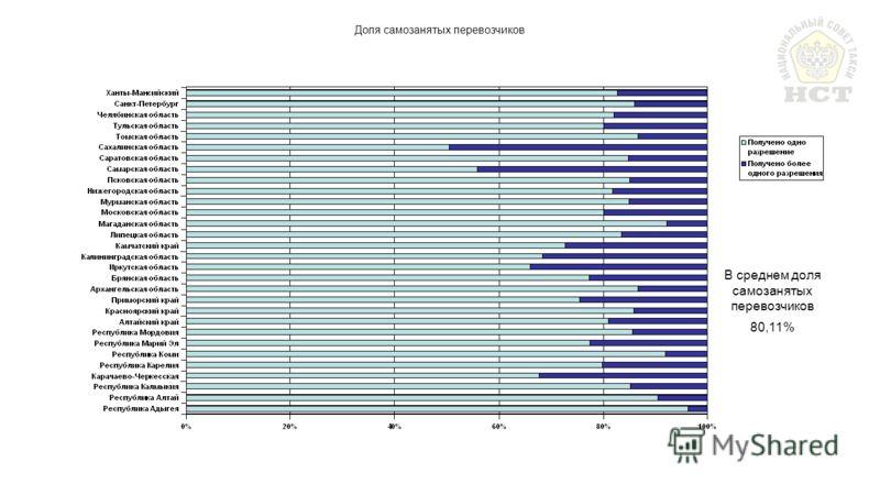 Доля самозанятых перевозчиков В среднем доля самозанятых перевозчиков 80,11%