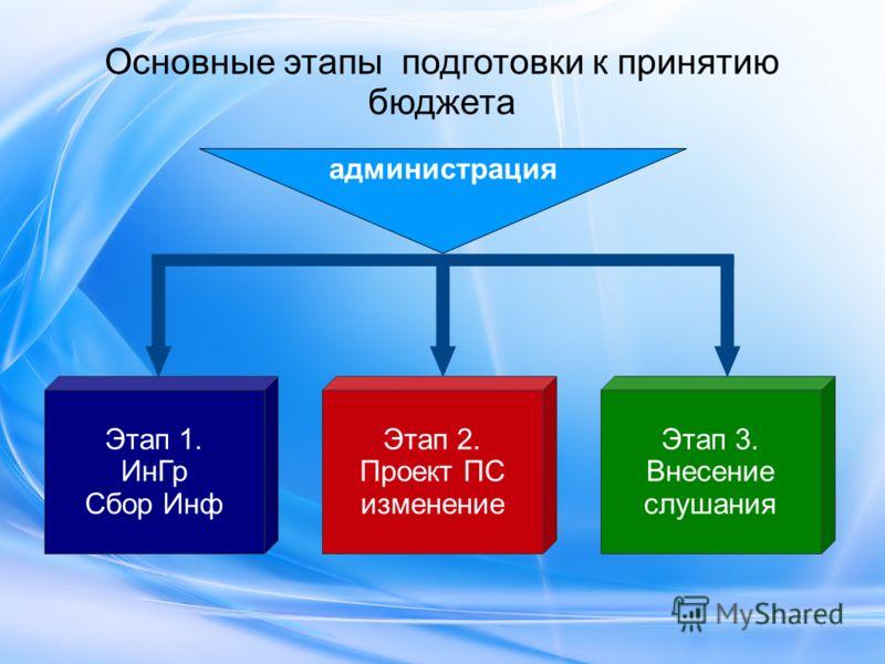 Основные этапы подготовки к принятию бюджета администрация Этап 1. ИнГр Сбор Инф Этап 2. Проект ПС изменение Этап 3. Внесение слушания