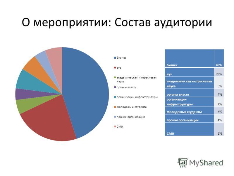 О мероприятии: Состав аудитории бизнес45% вуз23% академическая и отраслевая наука5% органы власти4% организации инфраструктуры7% молодежь и студенты6% прочие организации4% СМИ6%