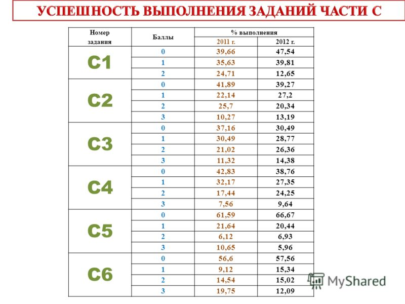 Номер задания Баллы % выполнения 2011 г.2012 г. C1C1 039,6647,54 135,6339,81 224,7112,65 C2C2 0 41,8939,27 1 22,1427,2 2 25,720,34 3 10,2713,19 C3C3 0 37,1630,49 1 28,77 2 21,0226,36 3 11,3214,38 C4C4 0 42,8338,76 1 32,1727,35 2 17,4424,25 3 7,569,64