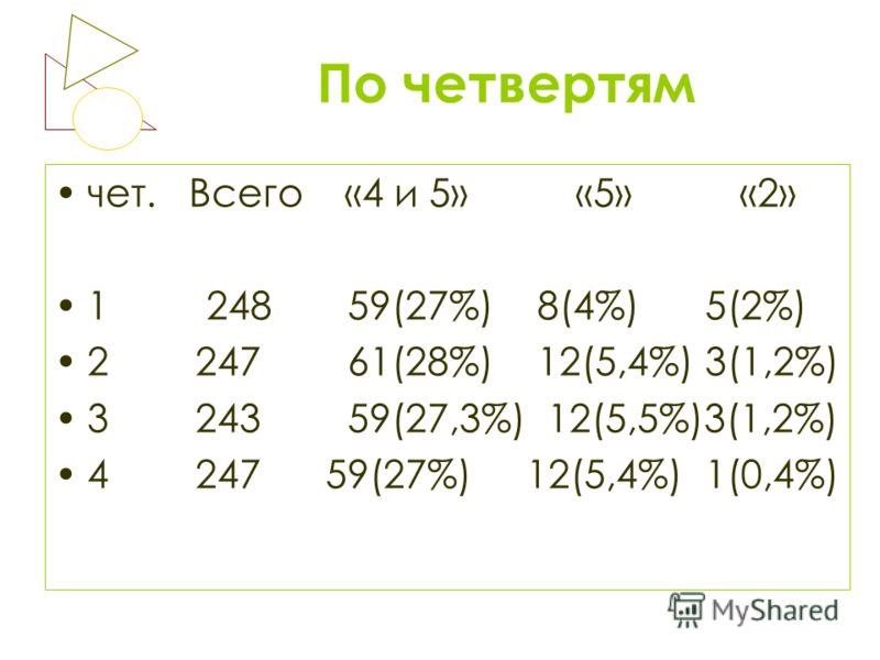 По четвертям чет. Всего «4 и 5» «5» «2» 1 248 59(27%) 8(4%) 5(2%) 2 247 61(28%) 12(5,4%) 3(1,2%) 3 243 59(27,3%) 12(5,5%)3(1,2%) 4 247 59(27%) 12(5,4%) 1(0,4%)