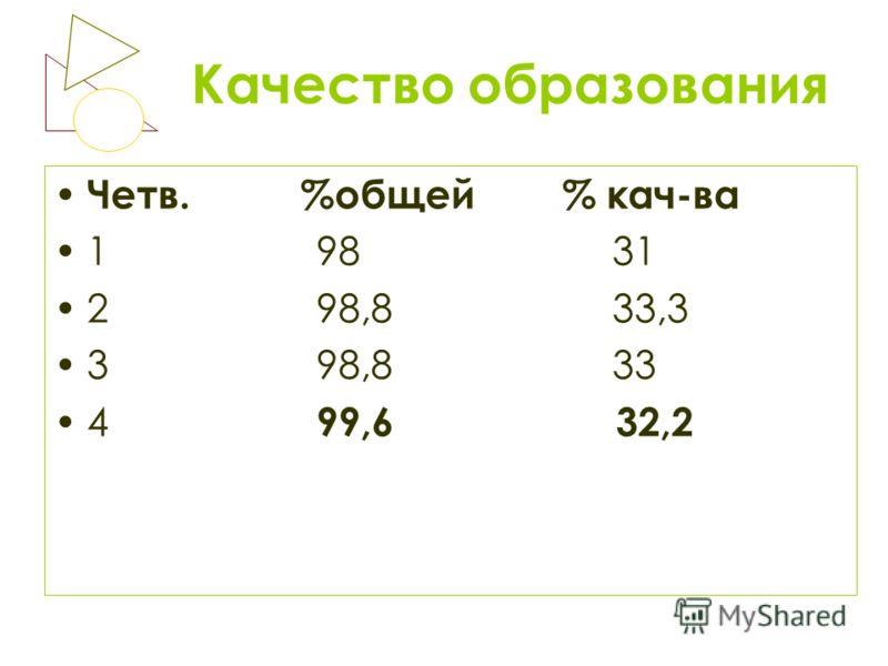 Качество образования Четв. %общей % кач-ва 1 98 31 2 98,8 33,3 3 98,8 33 4 99,6 32,2
