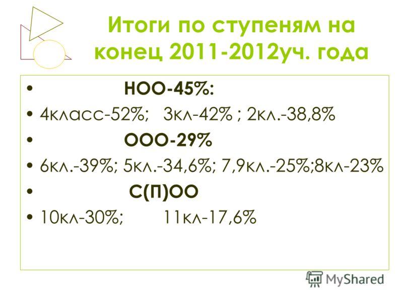 Итоги по ступеням на конец 2011-2012уч. года НОО-45%: 4класс-52%; 3кл-42% ; 2кл.-38,8% ООО-29% 6кл.-39%; 5кл.-34,6%; 7,9кл.-25%;8кл-23% С(П)ОО 10кл-30%; 11кл-17,6%