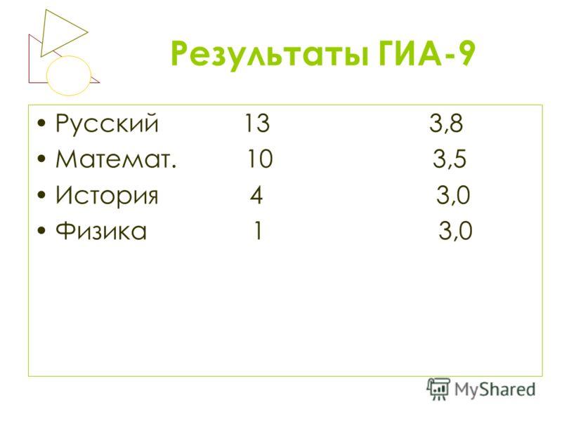 Результаты ГИА-9 Русский 13 3,8 Математ. 10 3,5 История 4 3,0 Физика 1 3,0