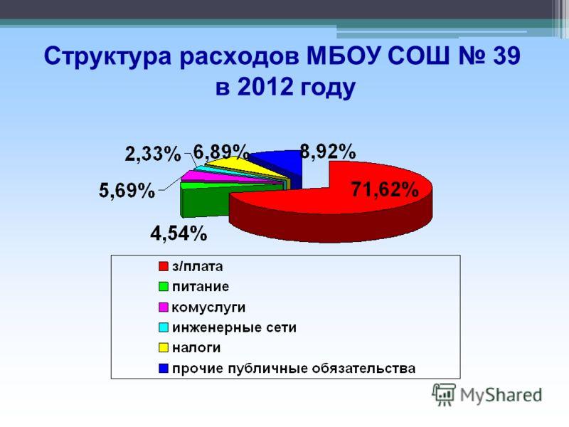 Структура расходов МБОУ СОШ 39 в 2012 году