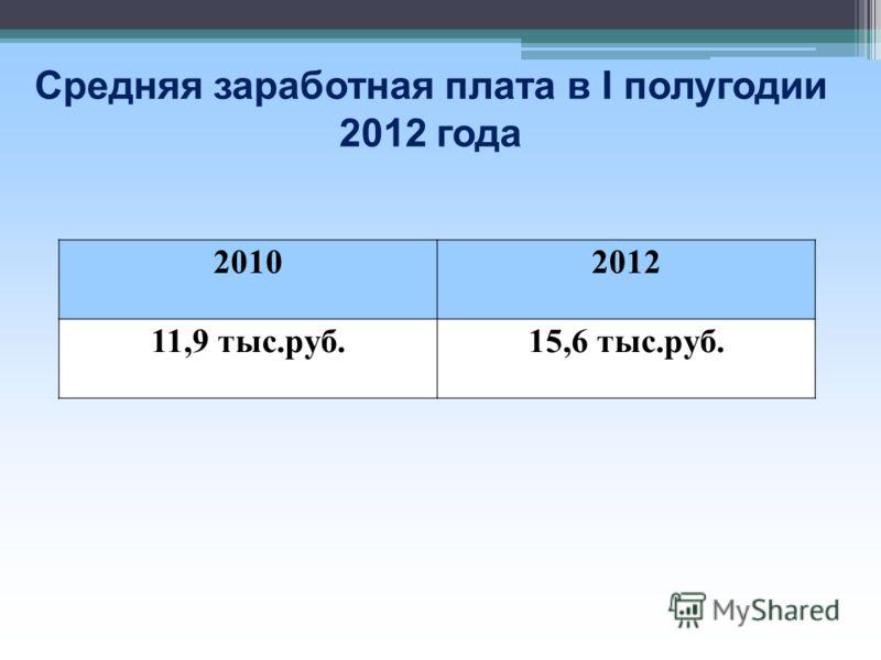 Средняя заработная плата в I полугодии 2012 года 20102012 11,9 тыс.руб.15,6 тыс.руб.