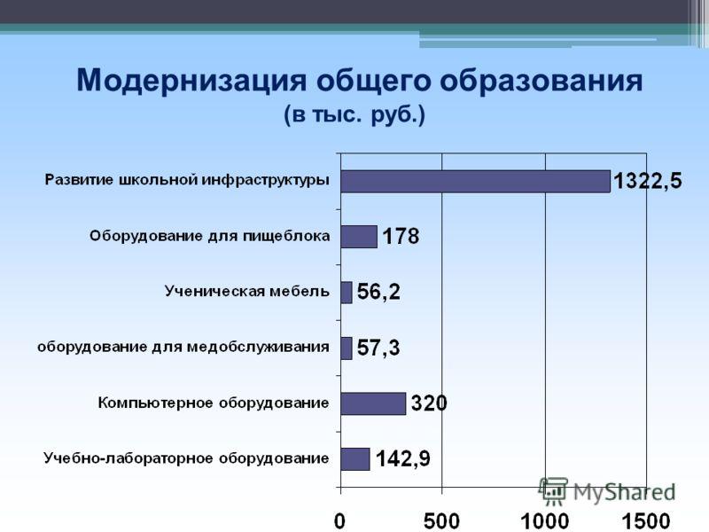 М одернизация общего образования (в тыс. руб.)