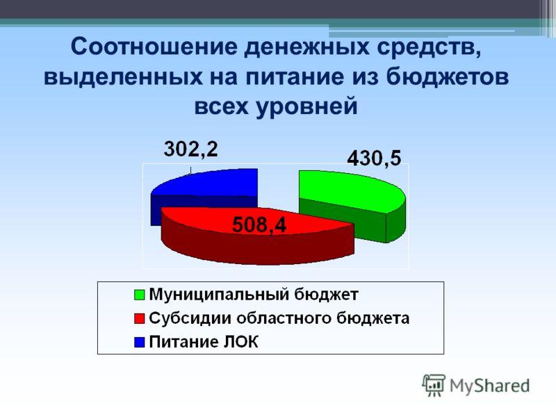 Соотношение денежных средств, выделенных на питание из бюджетов всех уровней