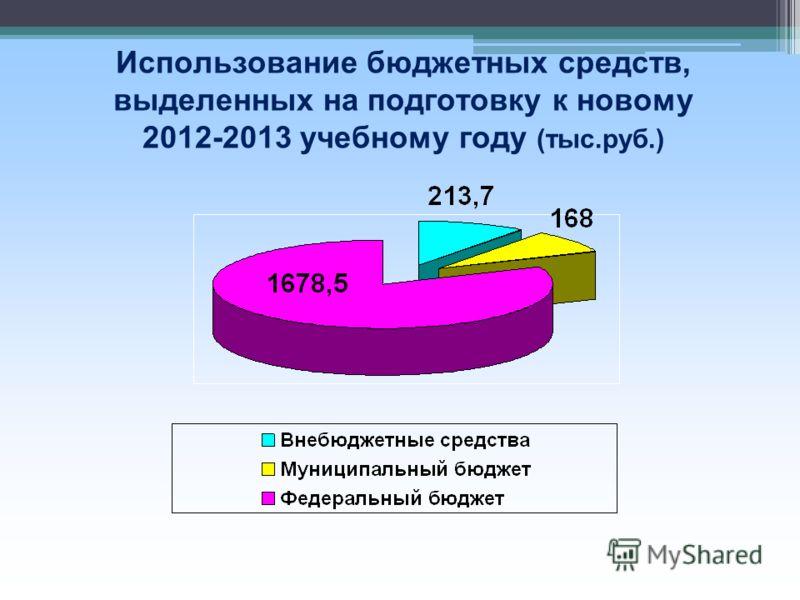 Использование бюджетных средств, выделенных на подготовку к новому 2012-2013 учебному году (тыс.руб.)
