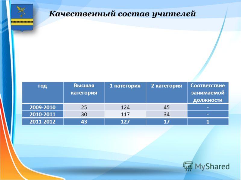 Качественный состав учителей годВысшая категория 1 категория2 категорияСоответствие занимаемой должности 2009-20102512445- 2010-20113011734- 2011-201243127171