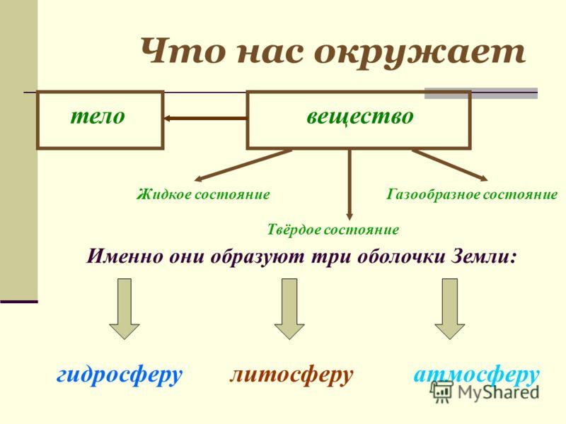 Что нас окружает Именно они образуют три оболочки Земли: гидросферулитосферуатмосферу теловещество Жидкое состояние Твёрдое состояние Газообразное состояние