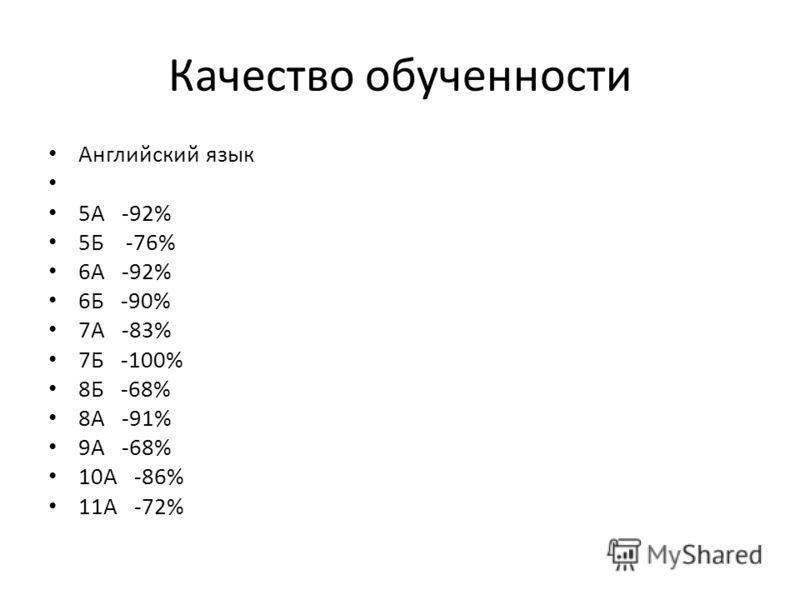Качество обученности Английский язык 5А -92% 5Б -76% 6А -92% 6Б -90% 7А -83% 7Б -100% 8Б -68% 8А -91% 9А -68% 10А -86% 11А -72%