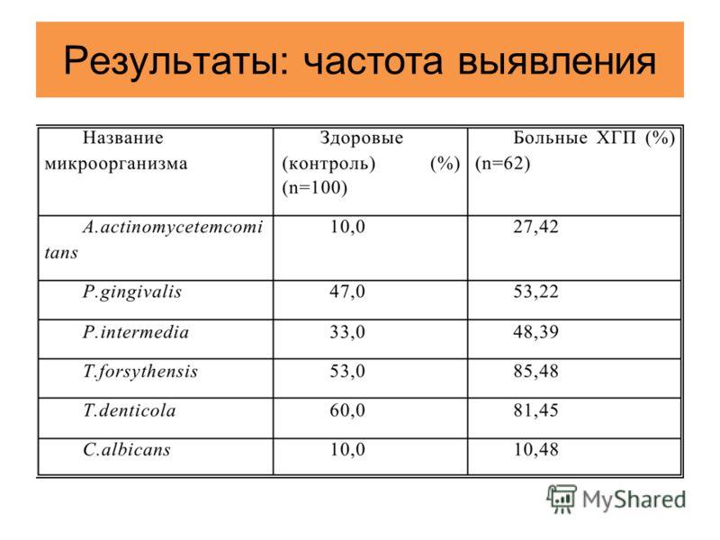 Результаты : частота выявления