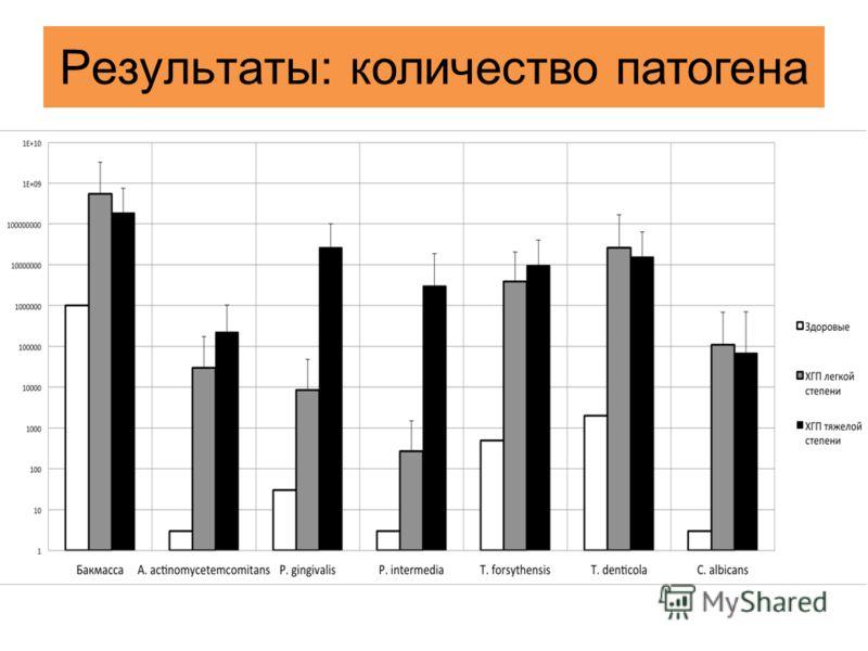 Результаты : количество патогена
