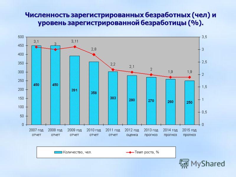 Численность зарегистрированных безработных (чел) и уровень зарегистрированной безработицы (%).