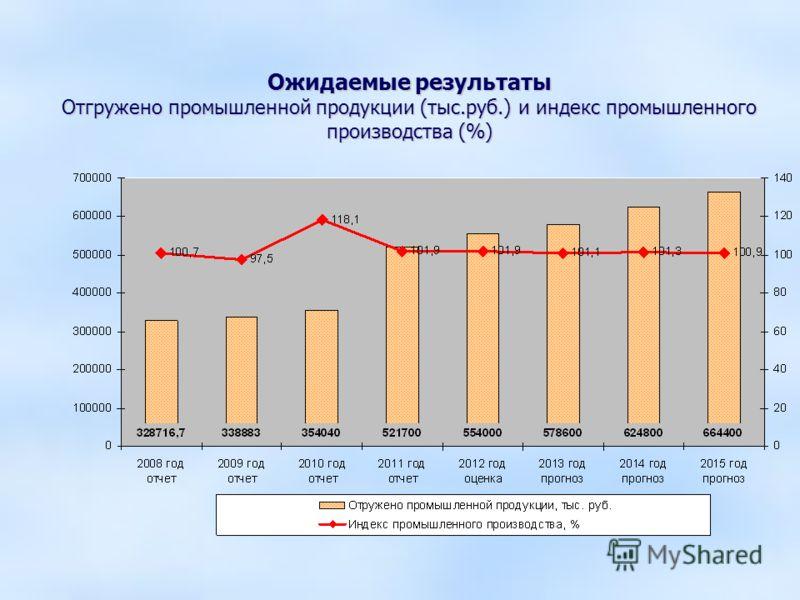 Ожидаемые результаты Отгружено промышленной продукции (тыс.руб.) и индекс промышленного производства (%)