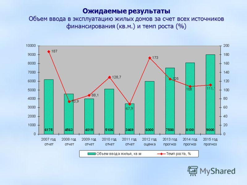 Ожидаемые результаты Объем ввода в эксплуатацию жилых домов за счет всех источников финансирования (кв.м.) и темп роста (%)