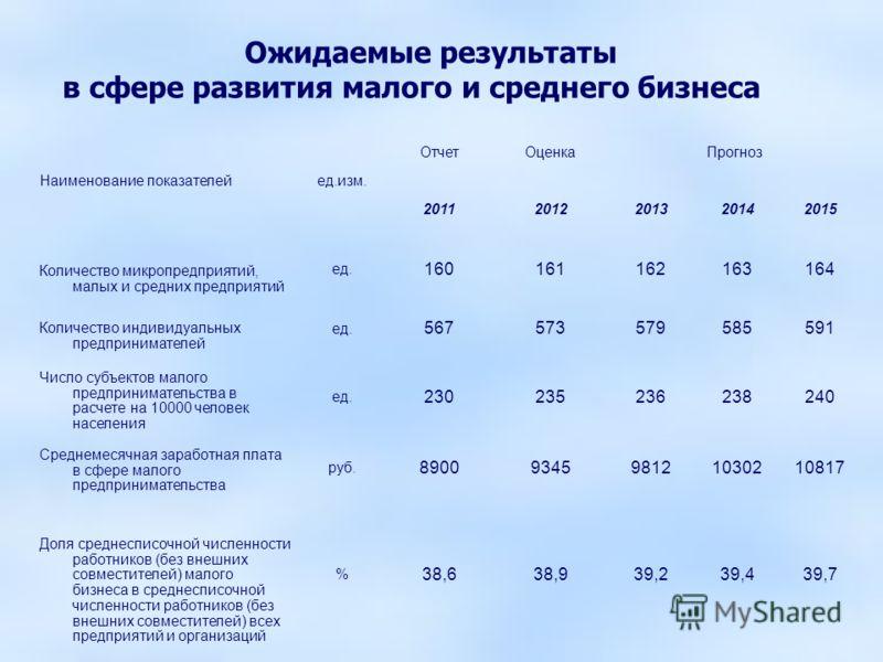 Ожидаемые результаты в сфере развития малого и среднего бизнеса Наименование показателейед.изм. ОтчетОценкаПрогноз 20112012201320142015 Количество микропредприятий, малых и средних предприятий ед. 160161162163164 Количество индивидуальных предпринима