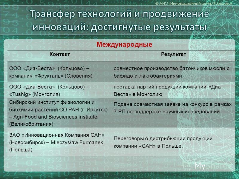 КонтактРезультат ООО «Диа-Веста» (Кольцово) – компания «Фрукталь» (Словения) совместное производство батончиков мюсли с бифидо-и лактобактериями ООО «Диа-Веста» (Кольцово) – «Tushig» (Монголия) поставка партий продукции компании «Диа- Веста» в Монгол
