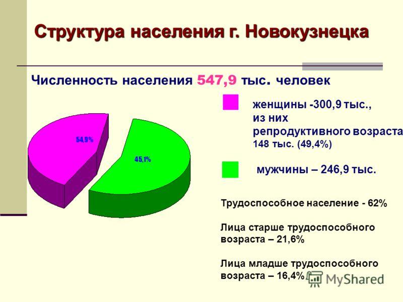 Структура населения г. Новокузнецка Численность населения 547,9 тыс. человек женщины -300,9 тыс., из них репродуктивного возраста 148 тыс. (49,4%) Трудоспособное население - 62% Лица старше трудоспособного возраста – 21,6% Лица младше трудоспособного