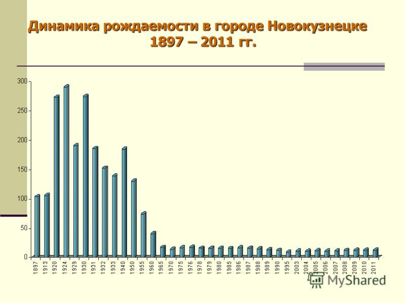 Динамика рождаемости в городе Новокузнецке 1897 – 2011 гг.