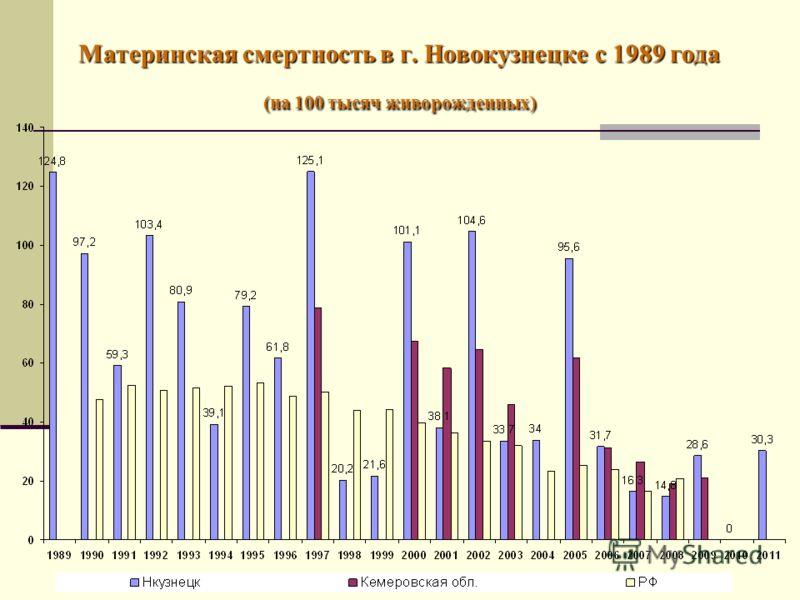 Материнская смертность в г. Новокузнецке с 1989 года (на 100 тысяч живорожденных)