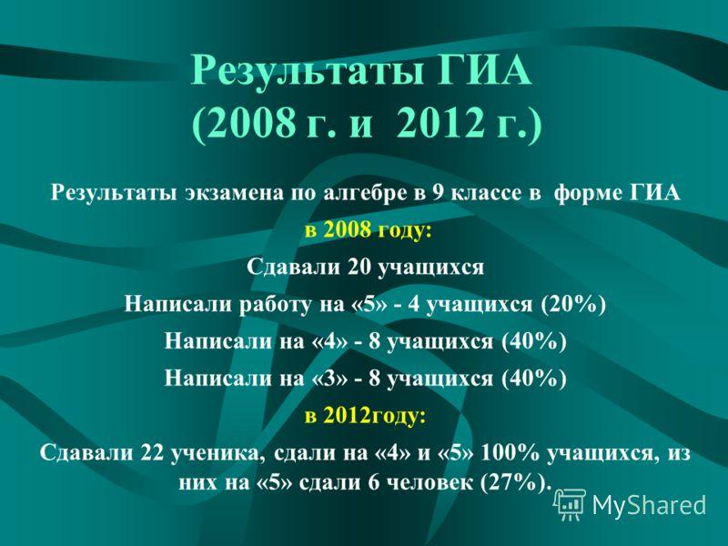 Результаты ГИА (2008 г. и 2012 г.) Результаты экзамена по алгебре в 9 классе в форме ГИА в 2008 году: Сдавали 20 учащихся Написали работу на «5» - 4 учащихся (20%) Написали на «4» - 8 учащихся (40%) Написали на «3» - 8 учащихся (40%) в 2012году: Сдав